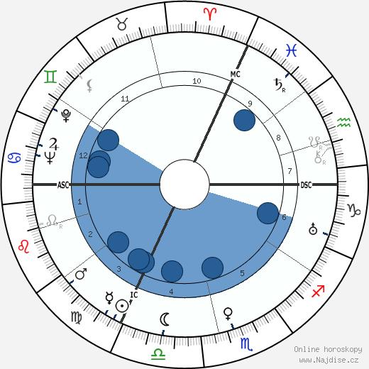 Jean Dréville wikipedie, horoscope, astrology, instagram