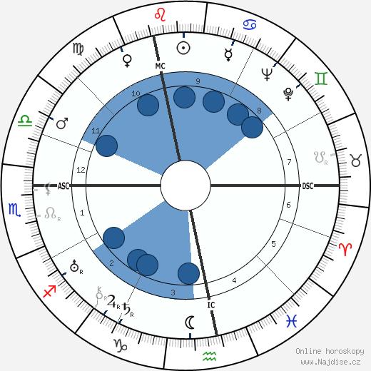 Jean Dubuffet wikipedie, horoscope, astrology, instagram