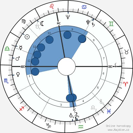 Jean Dubuisson wikipedie, horoscope, astrology, instagram