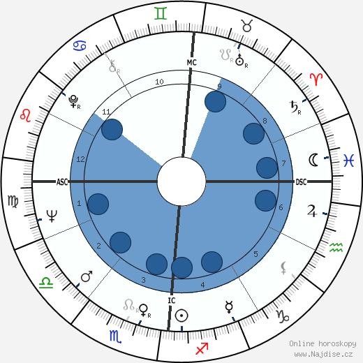 Jean Eustache wikipedie, horoscope, astrology, instagram