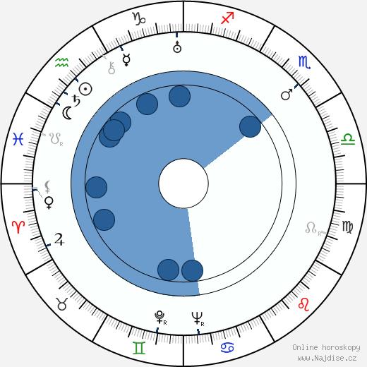 Jean Faurez wikipedie, horoscope, astrology, instagram