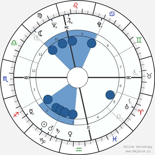 Jean Fournet-Fayard wikipedie, horoscope, astrology, instagram