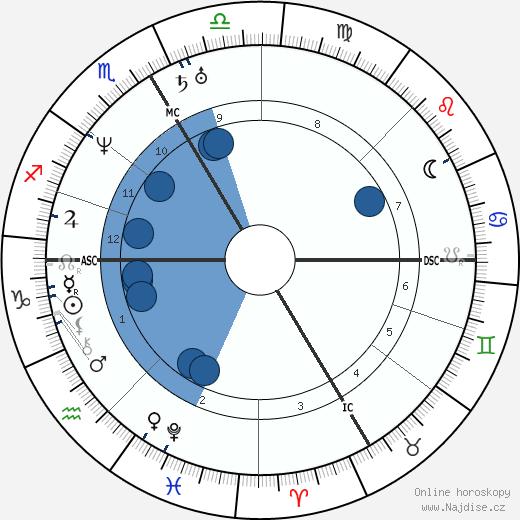 Jean Francois Gigoux wikipedie, horoscope, astrology, instagram