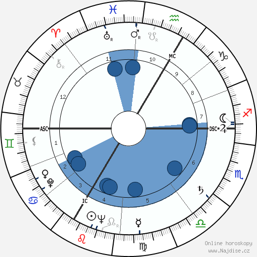Jean-François Lyotard wikipedie, horoscope, astrology, instagram