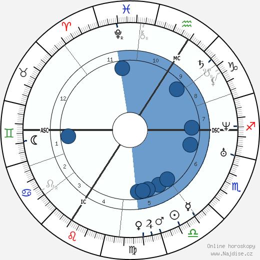 Jean Francois Millet wikipedie, horoscope, astrology, instagram