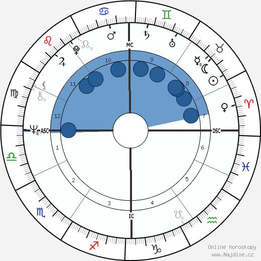 Jean-François Stévenin wikipedie, horoscope, astrology, instagram