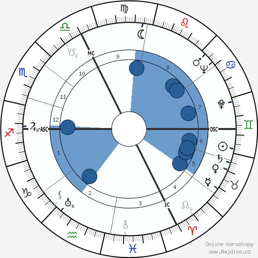 Jean Francois wikipedie, horoscope, astrology, instagram