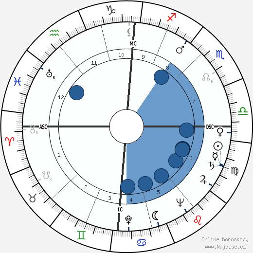 Jean Franssen wikipedie, horoscope, astrology, instagram