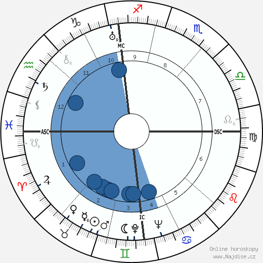Jean Gabin wikipedie, horoscope, astrology, instagram