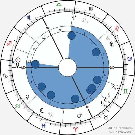 Jean Gachassin wikipedie, horoscope, astrology, instagram