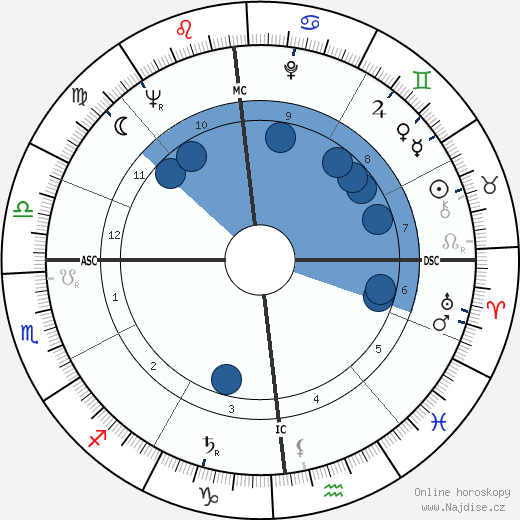 Jean Gandois wikipedie, horoscope, astrology, instagram