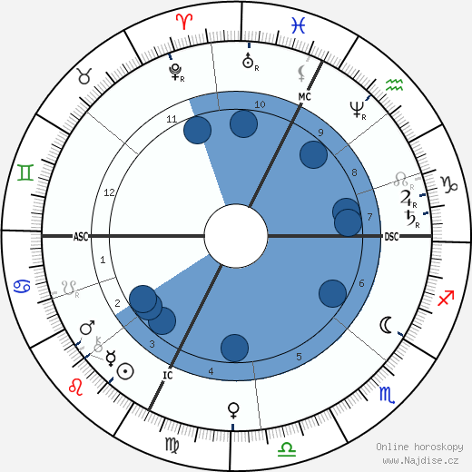 Jean Gaston Darboux wikipedie, horoscope, astrology, instagram