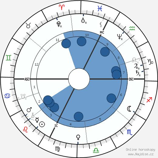 Jean Gaston Darboux wikipedie, horoscope, astrology, instagram