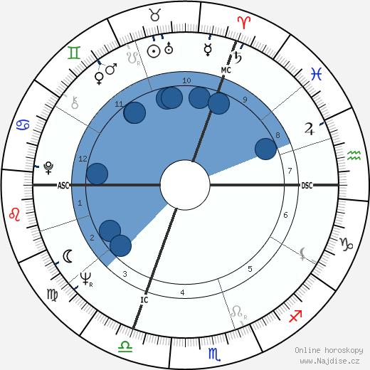 Jean Giraud wikipedie, horoscope, astrology, instagram