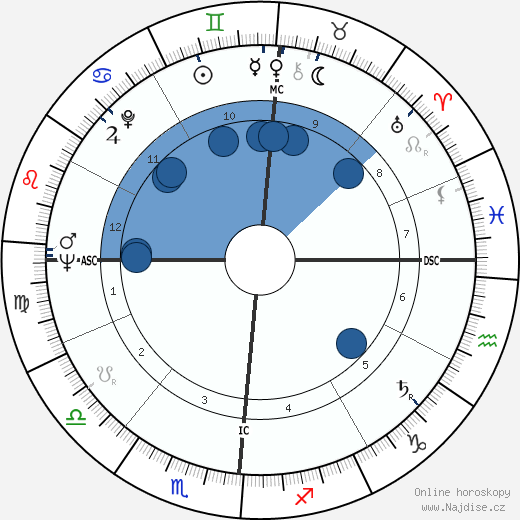 Jean Jacques Marcel wikipedie, horoscope, astrology, instagram
