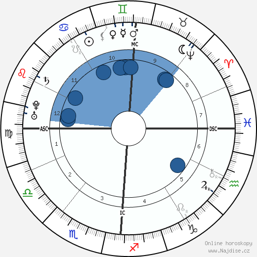 Jean-Jacques Rousseau wikipedie, horoscope, astrology, instagram