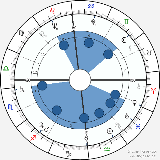 Jean Jacques Servan-Schreiber wikipedie, horoscope, astrology, instagram