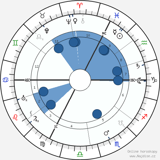 Jean Jacques Waltz wikipedie, horoscope, astrology, instagram