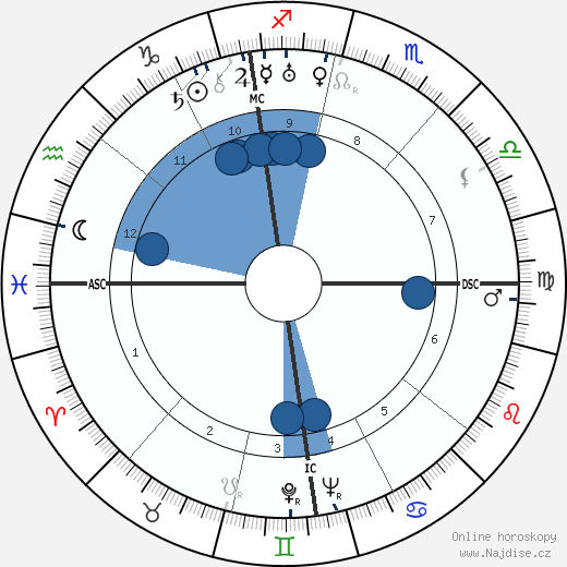 Jean Lacroix wikipedie, horoscope, astrology, instagram