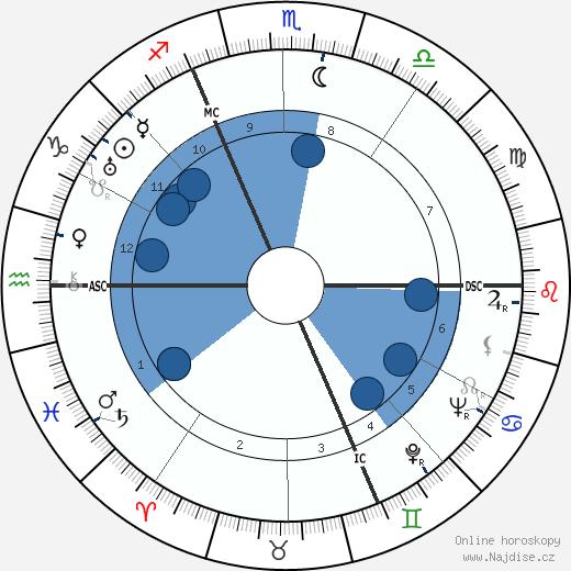 Jean Laurent wikipedie, horoscope, astrology, instagram