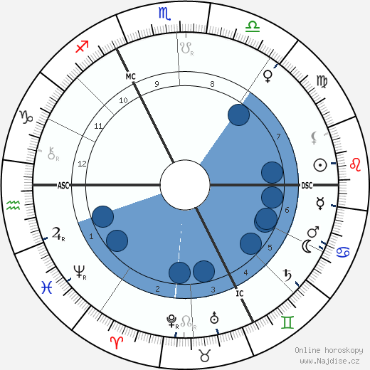 Jean Lorrain wikipedie, horoscope, astrology, instagram
