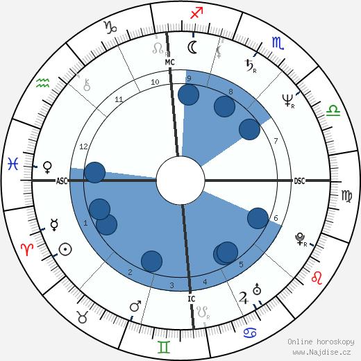 Jean-Louis Aubert wikipedie, horoscope, astrology, instagram