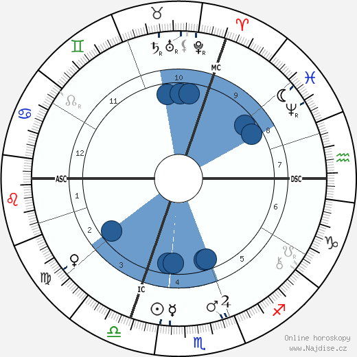 Jean-Louis Forain wikipedie, horoscope, astrology, instagram