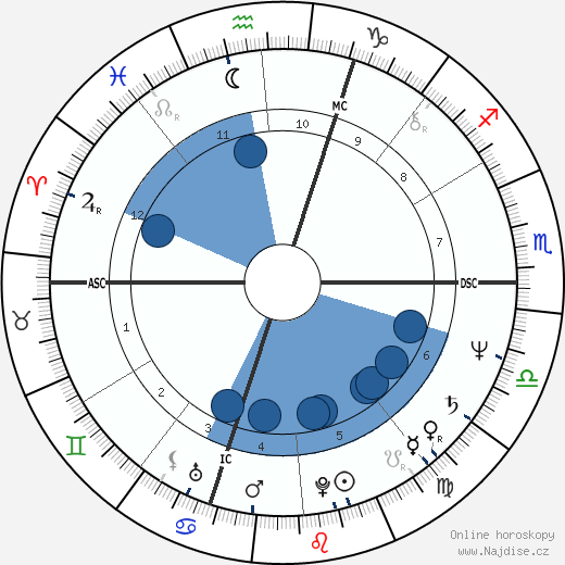 Jean-Louis Normandin wikipedie, horoscope, astrology, instagram