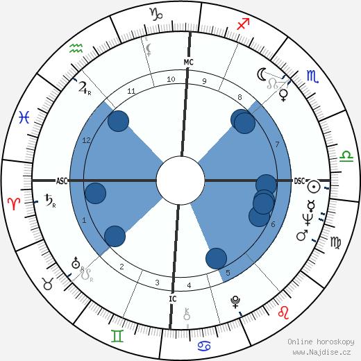 Jean-Loup Dabadie wikipedie, horoscope, astrology, instagram