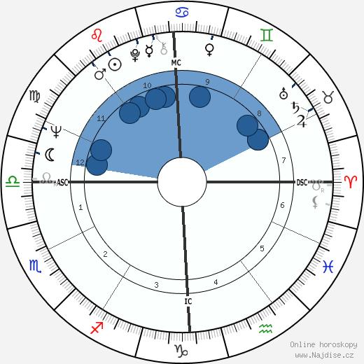 Jean-Luc Dehaene wikipedie, horoscope, astrology, instagram