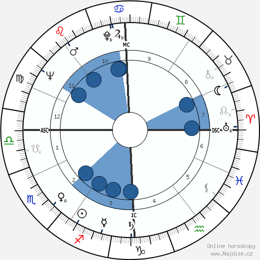 Jean-Luc Godard wikipedie, horoscope, astrology, instagram