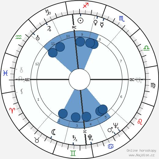 Jean Marais wikipedie, horoscope, astrology, instagram