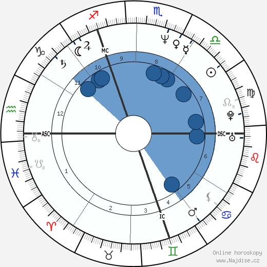 Jean-Marc Barr wikipedie, horoscope, astrology, instagram