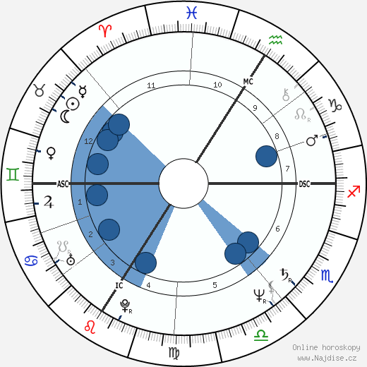 Jean-Marc Roberts wikipedie, horoscope, astrology, instagram