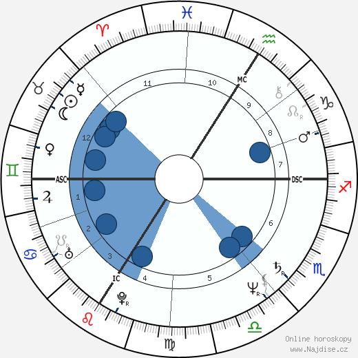 Jean-Marc Roberts wikipedie, horoscope, astrology, instagram