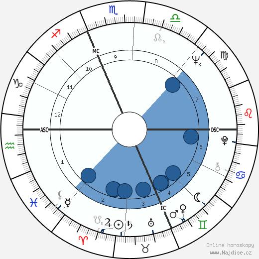 Jean-Marie Le Clézio wikipedie, horoscope, astrology, instagram