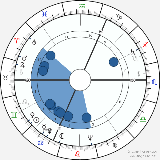 Jean-Marie Le Pen wikipedie, horoscope, astrology, instagram