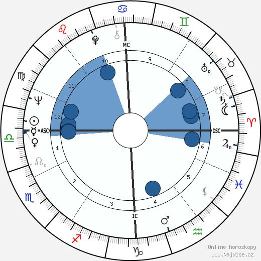 Jean Marie Lehn wikipedie, horoscope, astrology, instagram