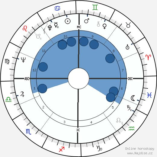 Jean Marsh wikipedie, horoscope, astrology, instagram