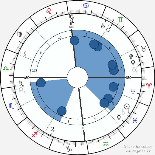 Jean Massart wikipedie, horoscope, astrology, instagram