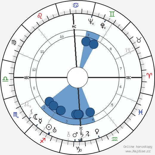 Jean Mermoz wikipedie, horoscope, astrology, instagram