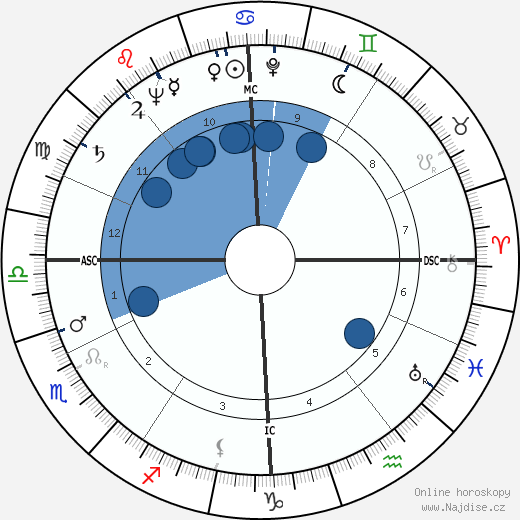 Jean Messagier wikipedie, horoscope, astrology, instagram