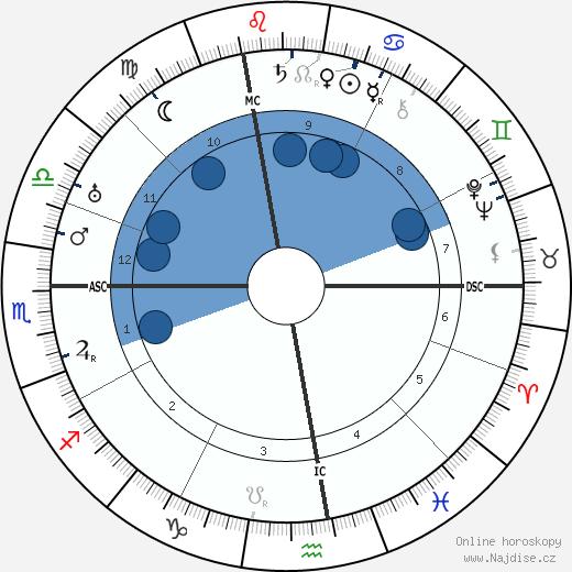 Jean Murat wikipedie, horoscope, astrology, instagram