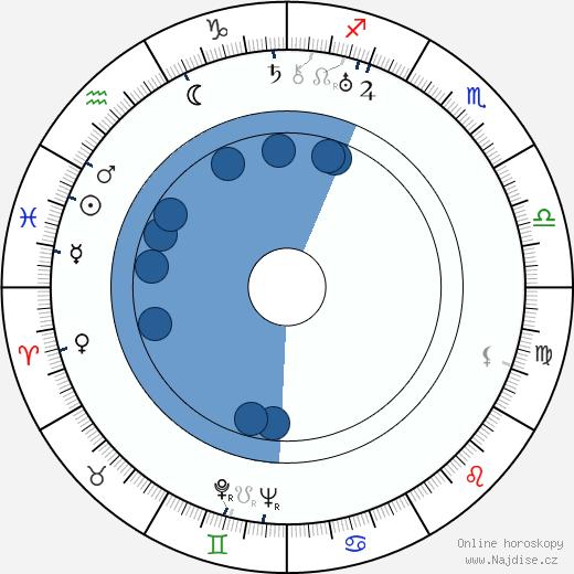 Jean Negulesco wikipedie, horoscope, astrology, instagram