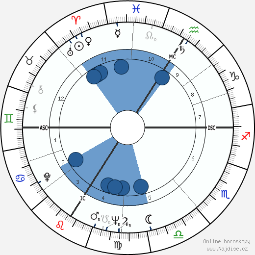 Jean-Paul Belmondo wikipedie, horoscope, astrology, instagram