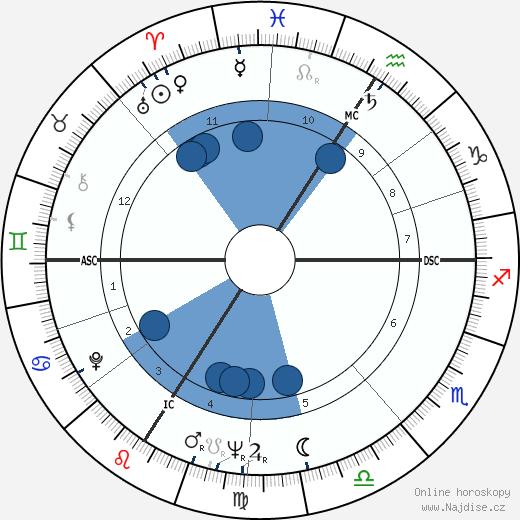 Jean-Paul Belmondo wikipedie, horoscope, astrology, instagram