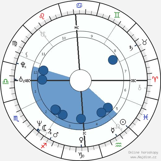 Jean-Paul Bruwier wikipedie, horoscope, astrology, instagram