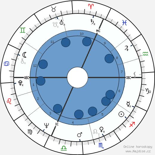 Jean-Paul Goude wikipedie, horoscope, astrology, instagram