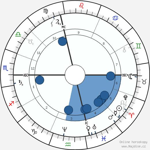 Jean Paul Laurens wikipedie, horoscope, astrology, instagram
