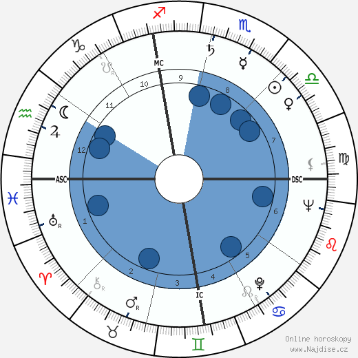 Jean Peters wikipedie, horoscope, astrology, instagram